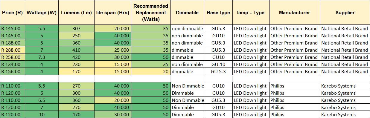 LED compare